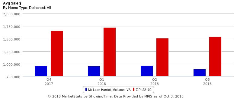 3rd Quarter Average Sale Price Drops in the McLeanHamlet